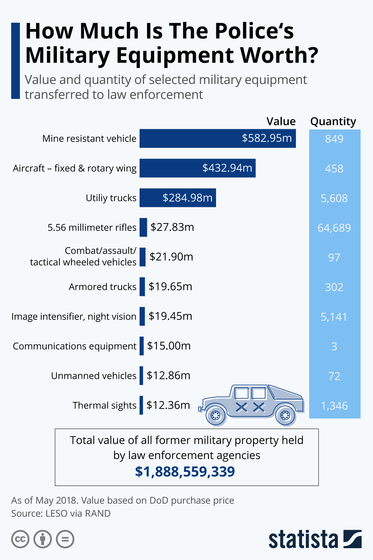Infographic: How Much Is The Police's Military Equipment Worth? | Statista