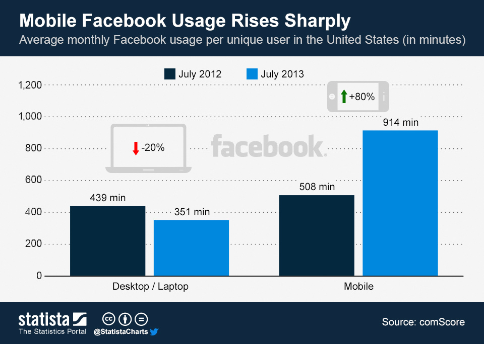 Infographic: Mobile Facebook Usage Rises Sharply | Statista