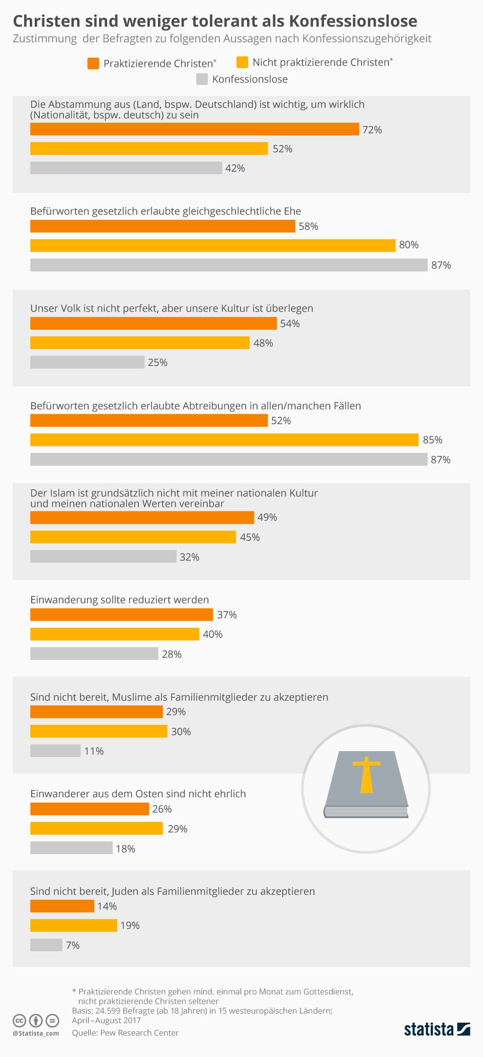 Infografik: Christen sind weniger tolerant als Konfessionslose   Statista