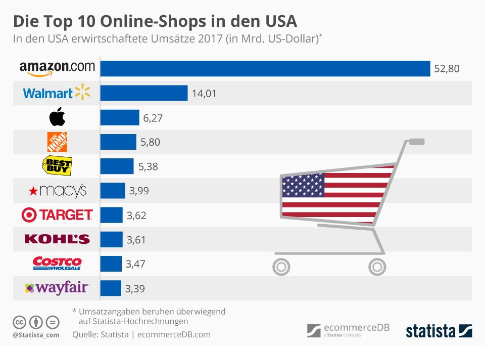 Infografik: Die Top 10 Online-Shops in den USA   Statista