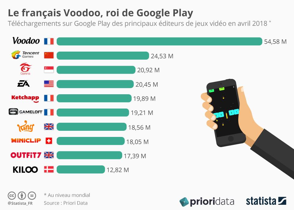 Infographie: Le français Voodoo, roi de Google Play | Statista