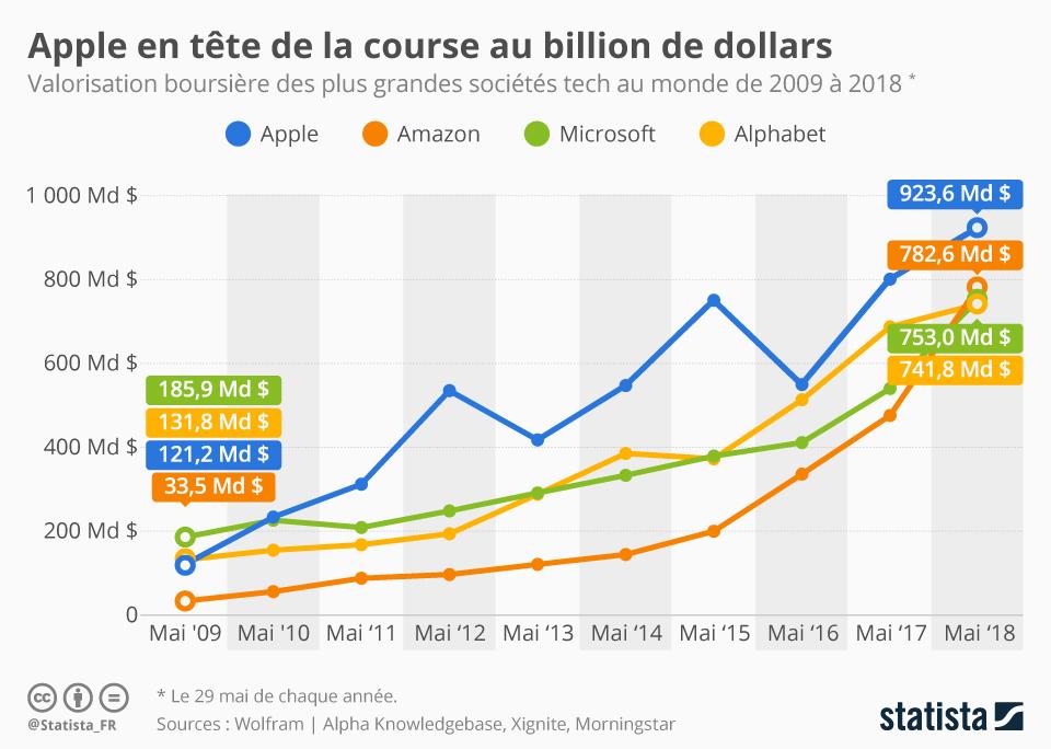 Infographie: Apple en tête de la course au billion de dollars   Statista