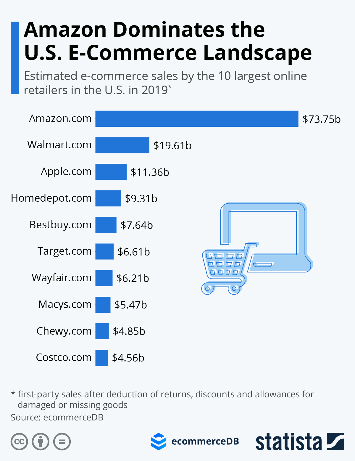 Infographic: Top 10 Online Stores in the United States | Statista
