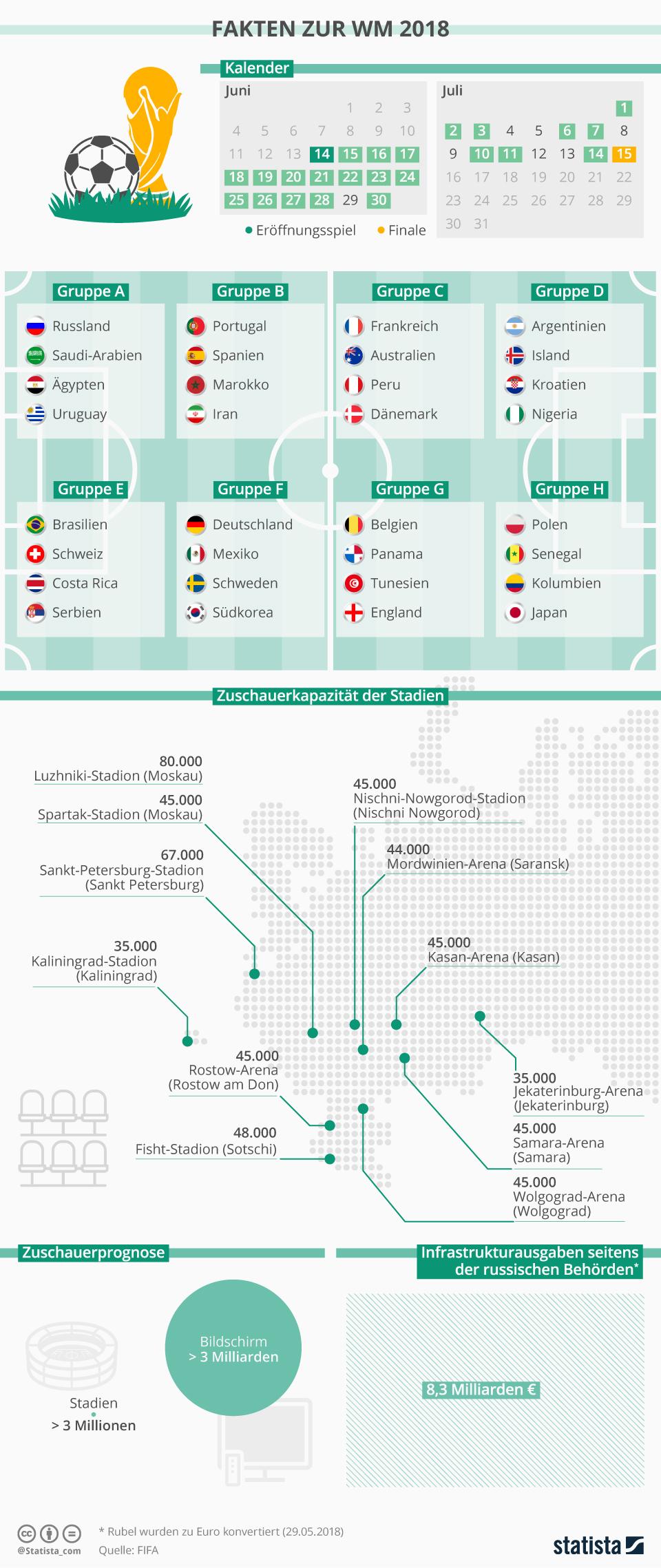 Infografik: Fakten zur WM 2018 | Statista