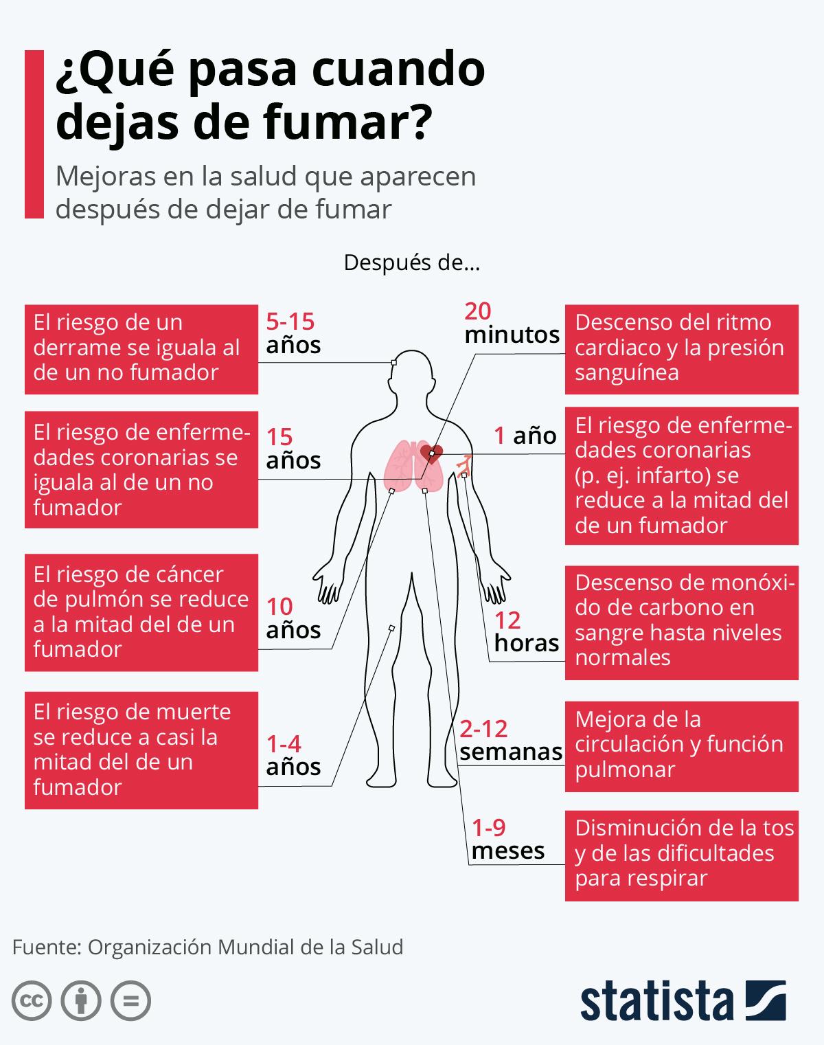 Infografía: Los efectos de dejar el tabaco | Statista