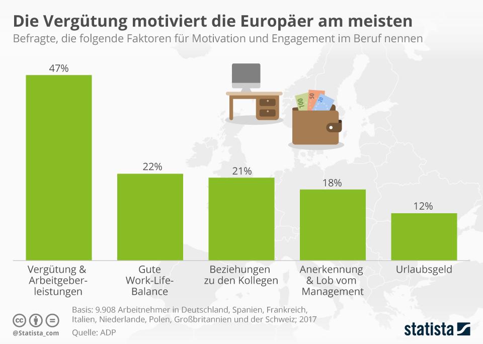 Infografik: Die Vergütung motiviert die Europäer am meisten | Statista