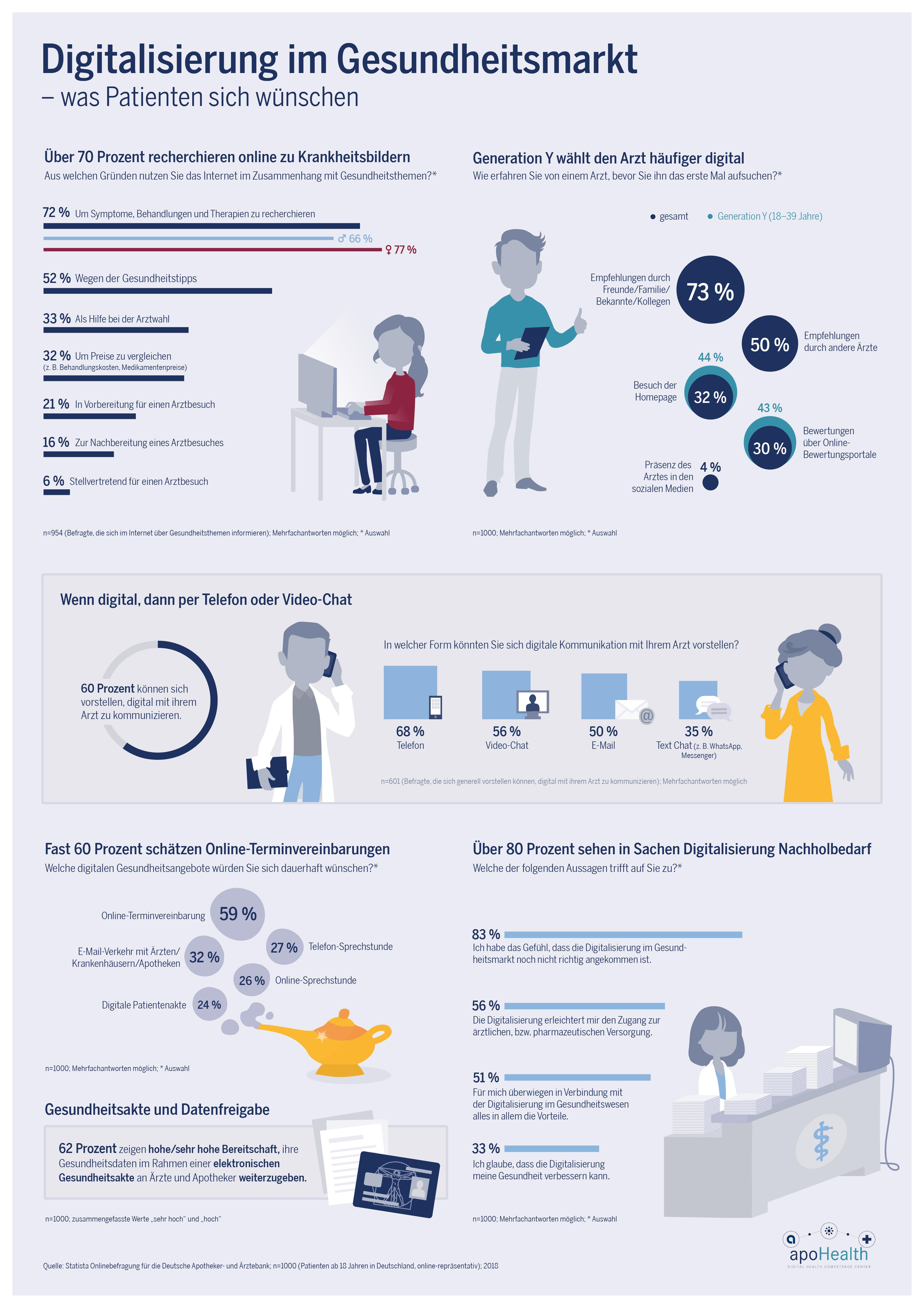 Infografik: Digitalisierung im Gesundheitsmarkt – was Patienten sich wünschen | Statista