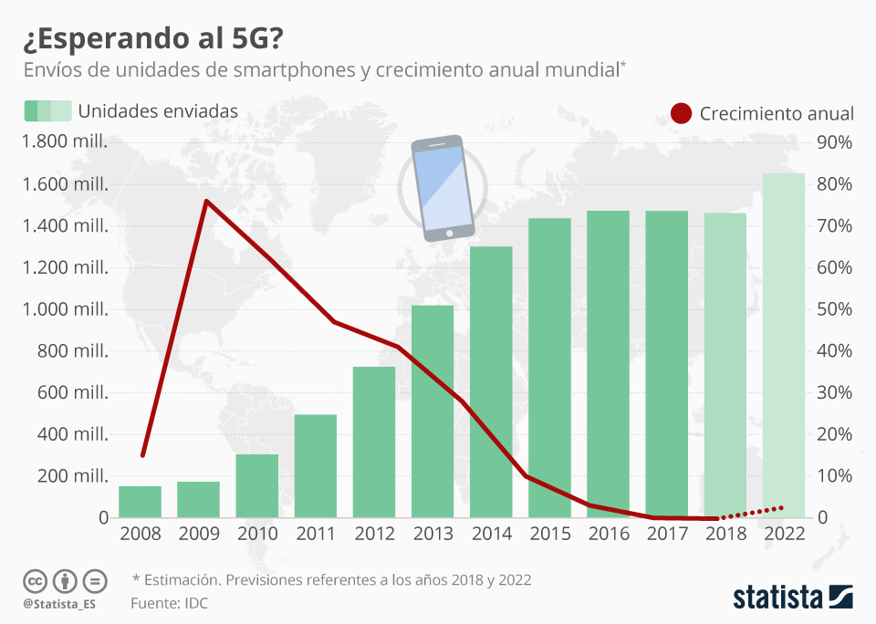 Infografía: En 2018 se venderán de nuevo menos smartphones en el mundo   Statista