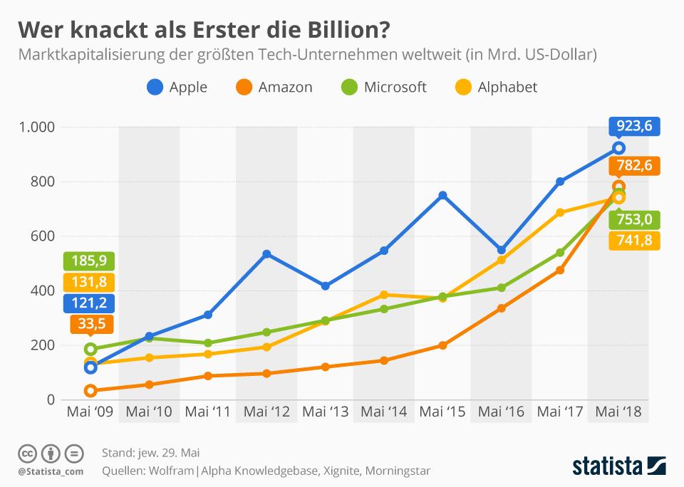 Infografik: Wer knackt als Erster die Billion? | Statista