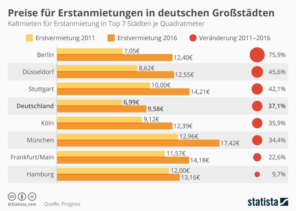 Infografik: Preise für Erstanmietungen in deutschen Großstädten | Statista