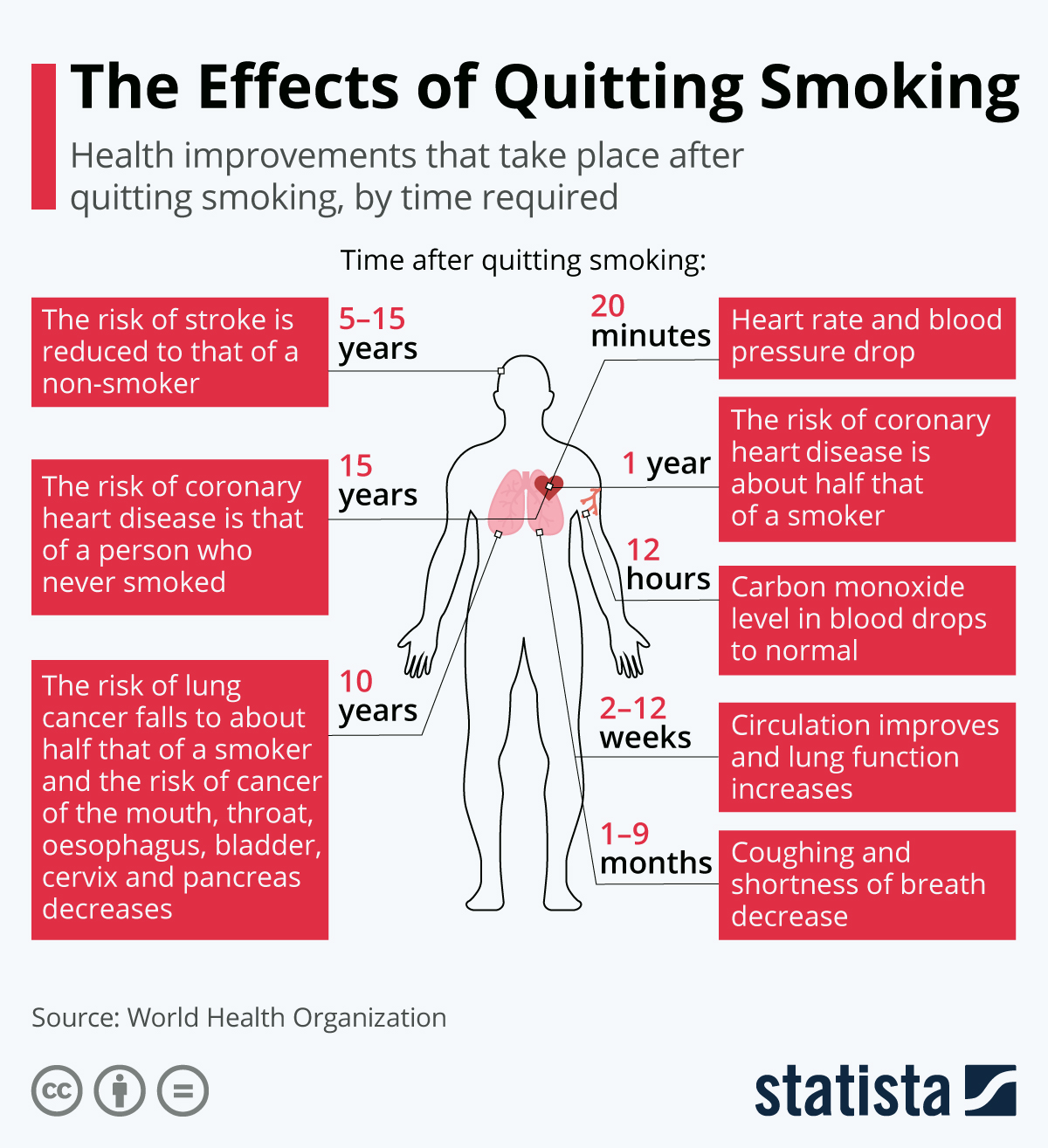 Infographic: The Effects of Quitting Smoking | Statista