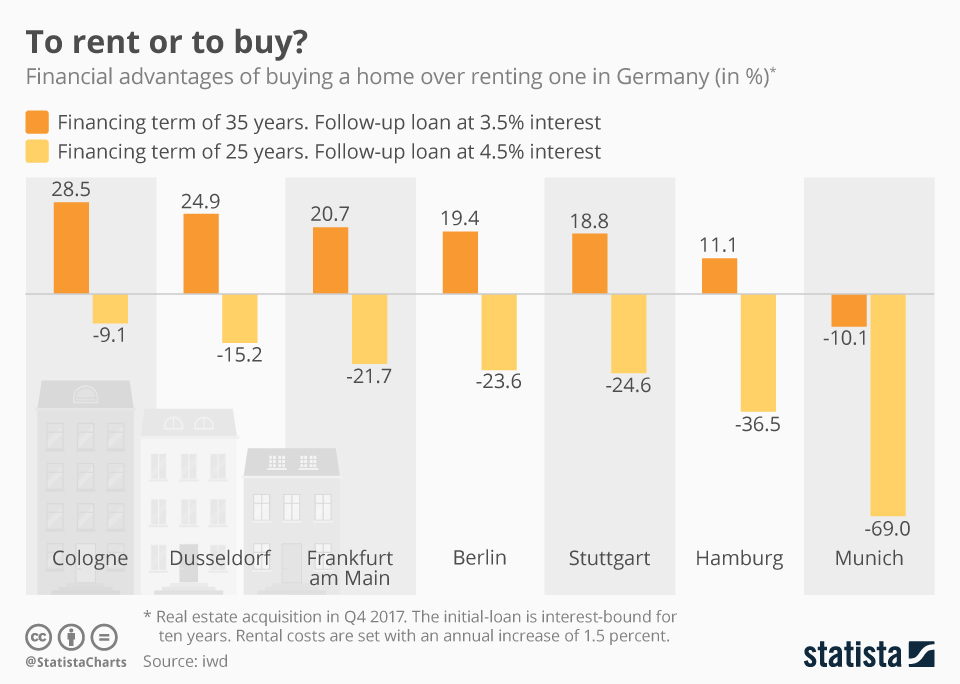Infographic: To rent or to buy?  | Statista