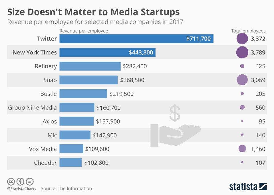 Infographic: Size Doesn't Matter to Media Startups | Statista
