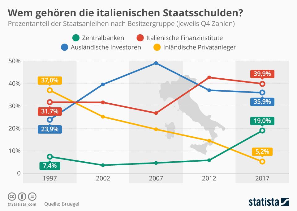 Infografik: Wem gehören die italienischen Staatsschulden? | Statista