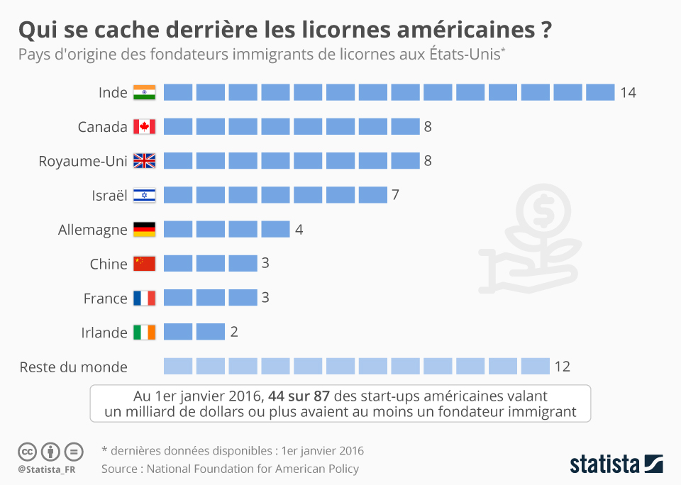 Infographie: Qui se cache derrière les licornes américaines ?   Statista