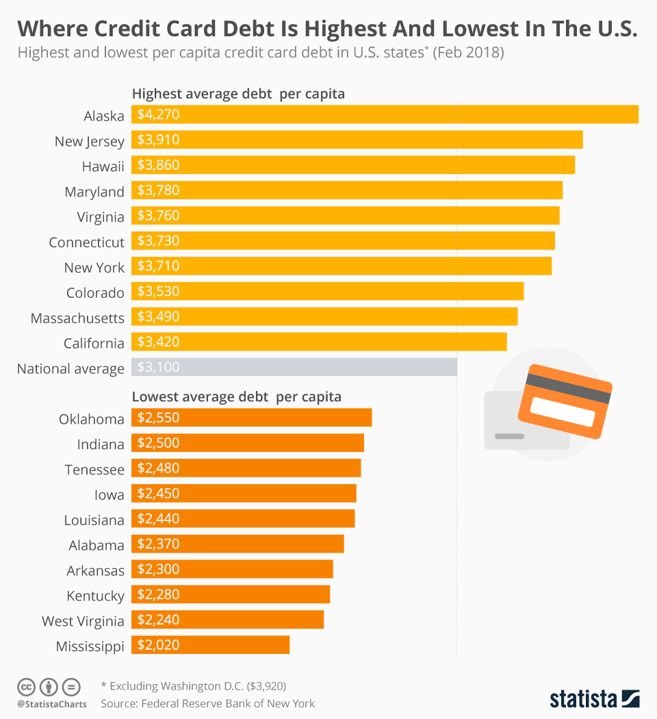 Infographic: Where Credit Card Debt Is Highest And Lowest In The U.S.    Statista