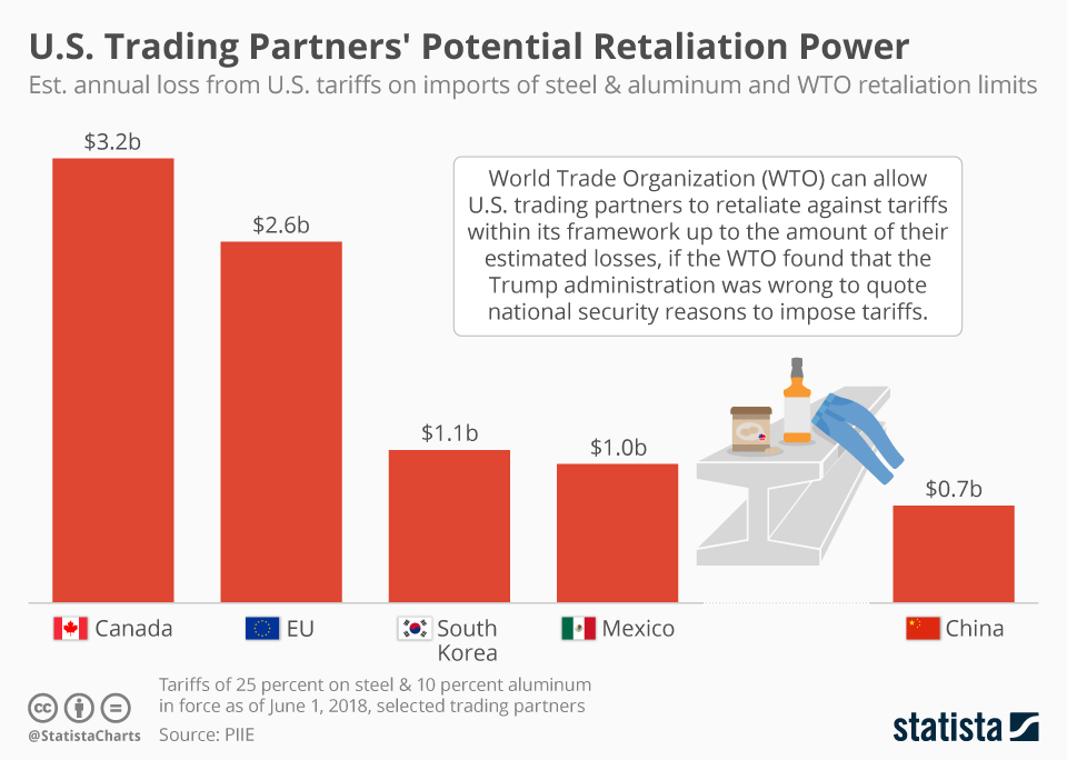 Infographic: U.S. Trading Partners' Potential Retaliation Power | Statista