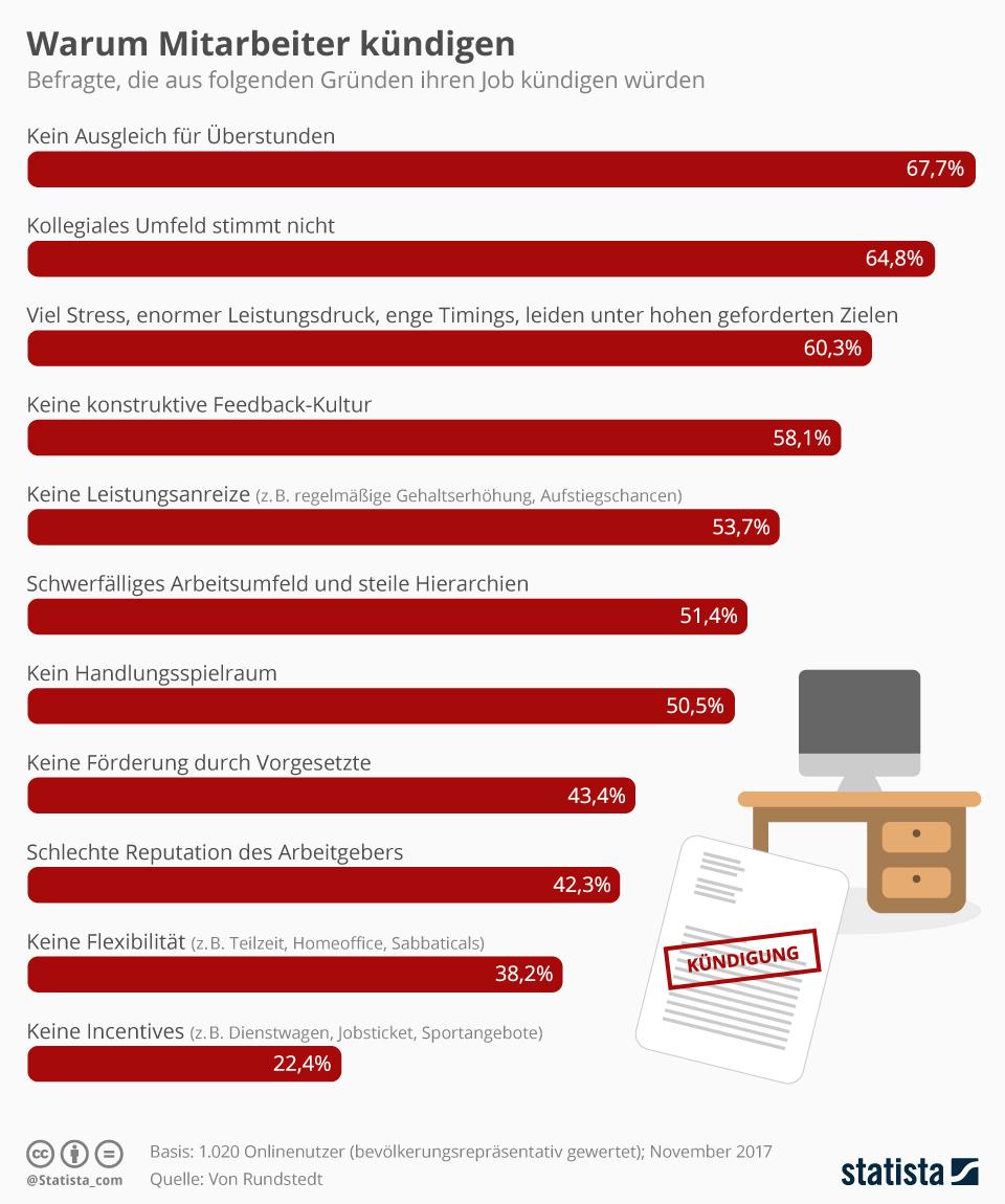 Infografik: Warum Mitarbeiter kündigen