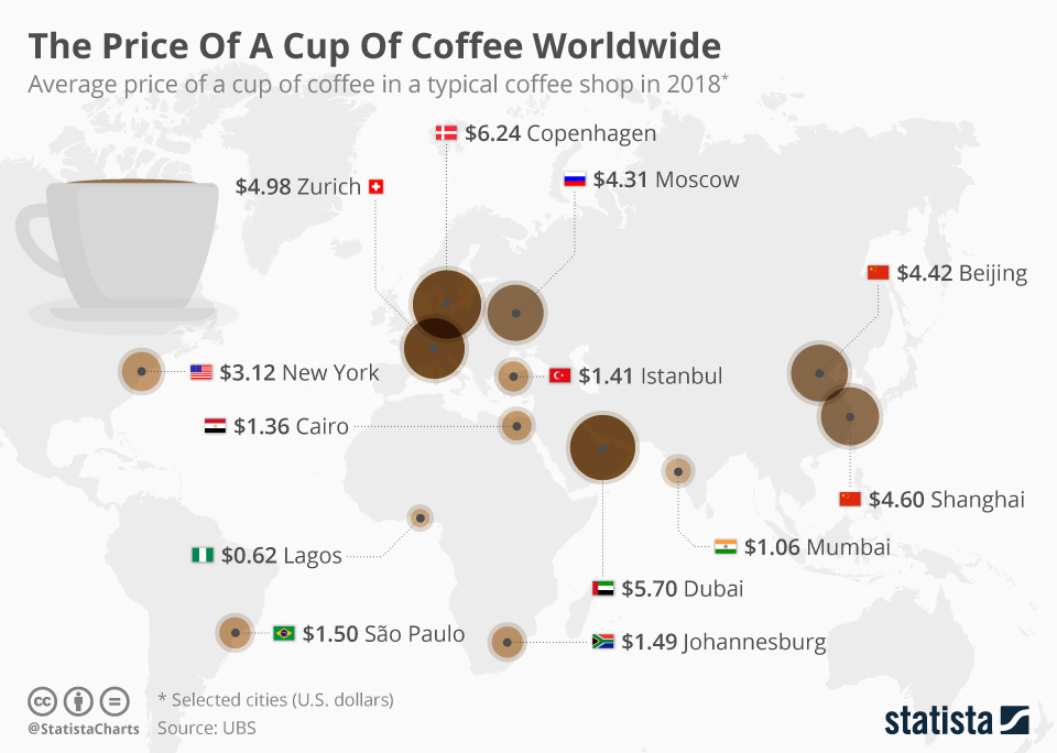 Infographic: The Price Of A Cup Of Coffee Worldwide    Statista