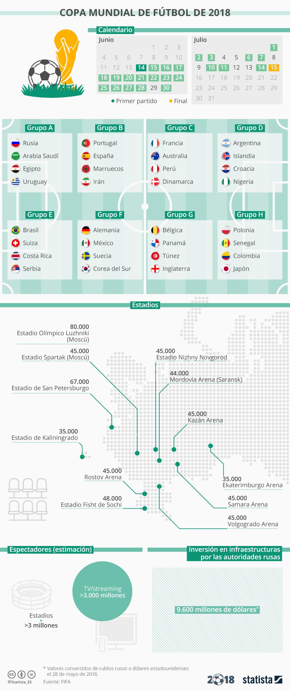 Infografía: Se calcula que más 3.000 millones verán el Mundial por TV o streaming   Statista