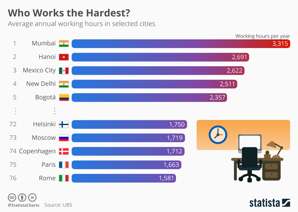Infographic: Who Works the Hardest? | Statista