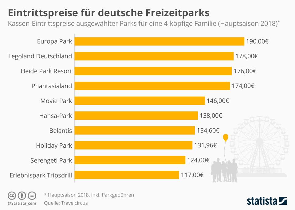 Infografik: Eintrittspreise für deutsche Freizeitparks | Statista