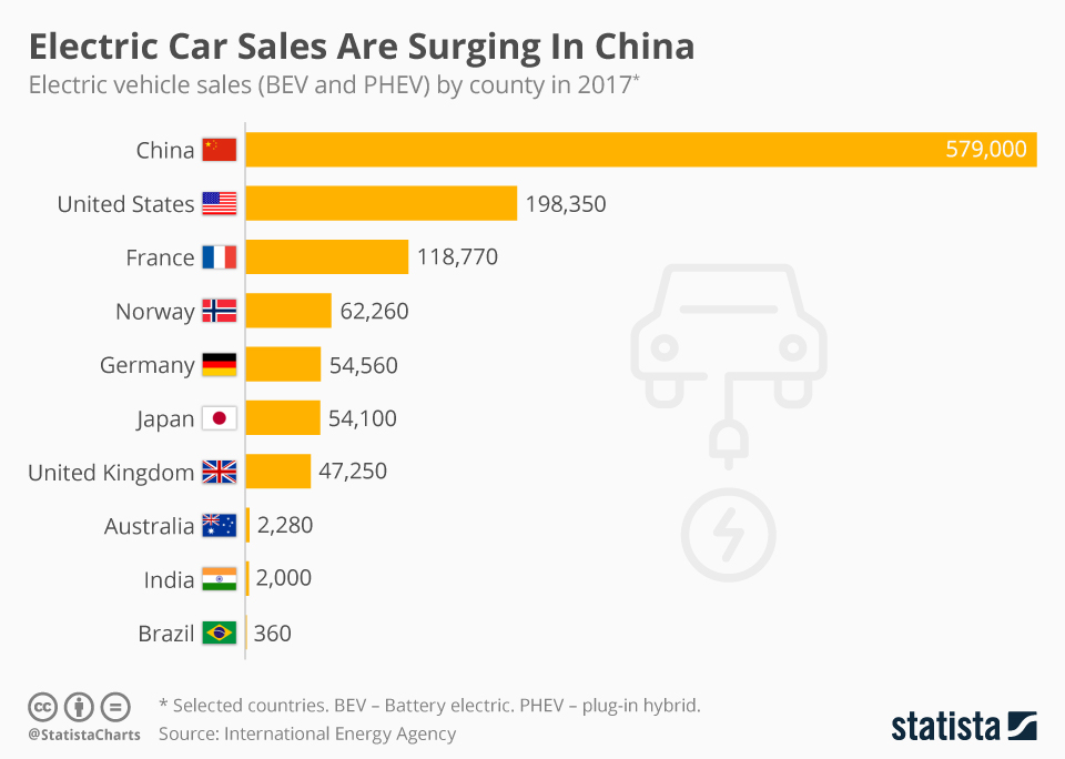 Infographic: Electric Car Sales Are Surging In China  | Statista