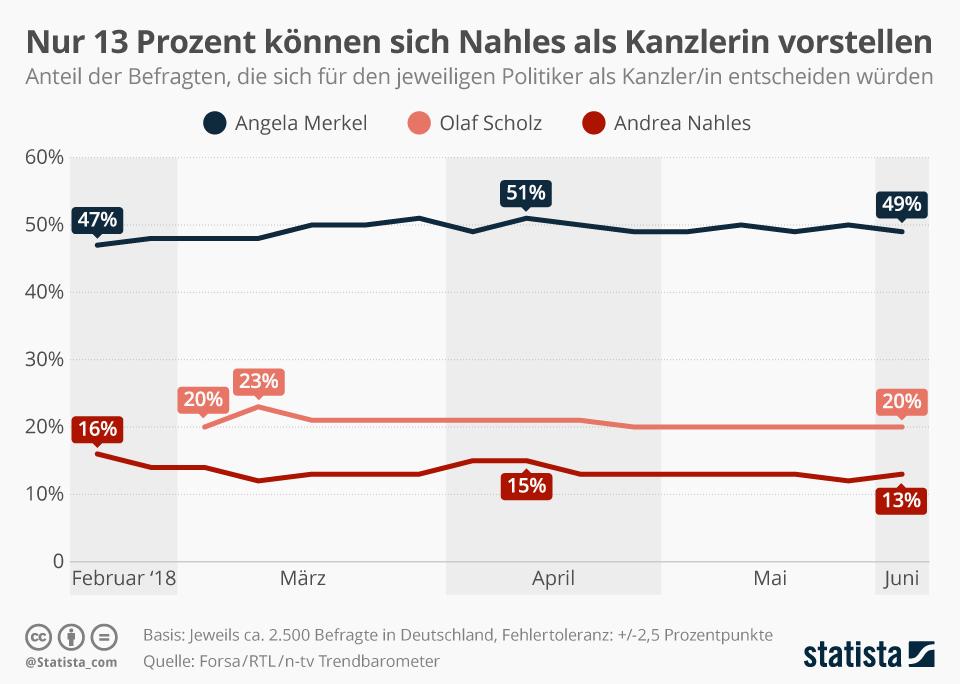 Infografik: Die Kanzlerpräferenz der Deutschen | Statista