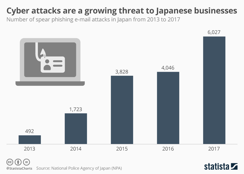 Infographic: Cyber attacks are a growing threat to Japanese businesses | Statista