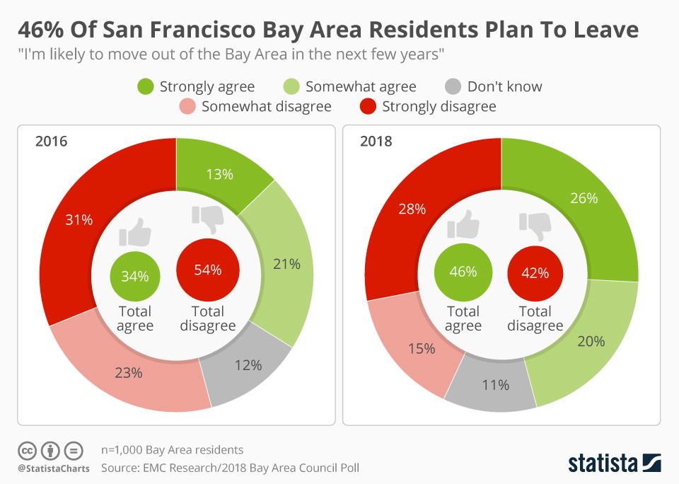 Infographic: 46% Of San Francisco Bay Area Residents Plan To Leave  | Statista