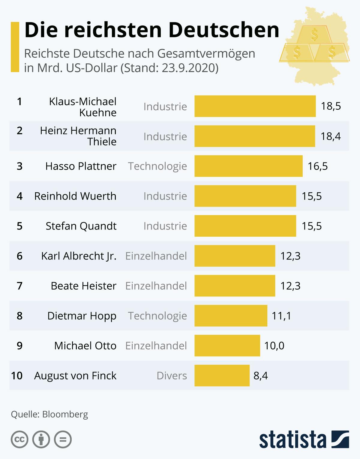 Infografik: Die reichsten Deutschen | Statista
