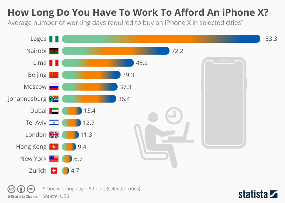 Infographic: How Long Do You Have To Work To Afford An iPhone X?  | Statista