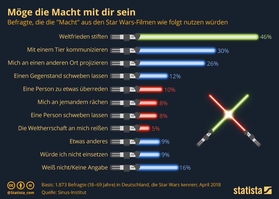 Infografik: Möge die Macht mit dir sein | Statista