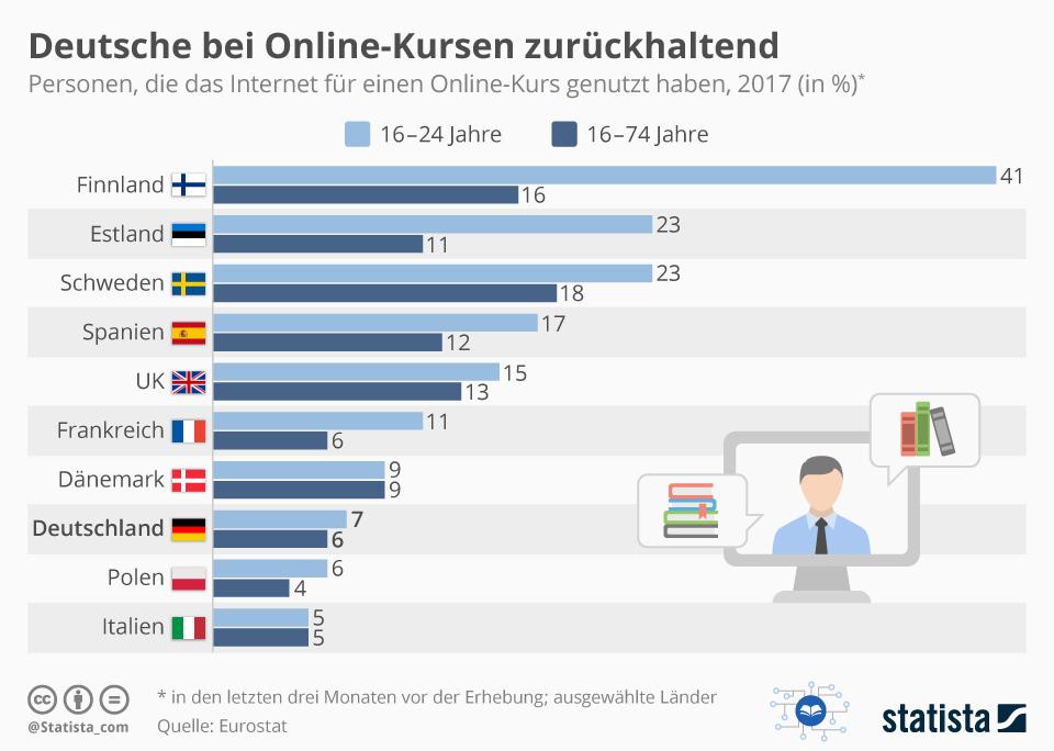 Infografik: Deutsche bei Online-Kursen zurückhaltend | Statista