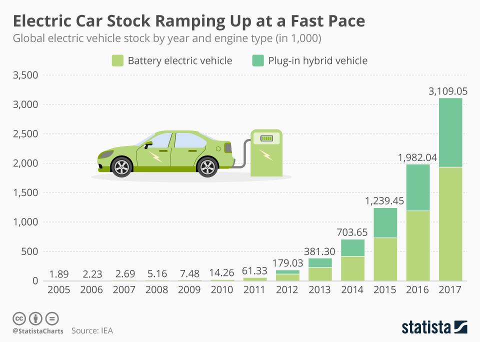 Infographic: Electric Car Stock Ramping Up at a Fast Pace | Statista