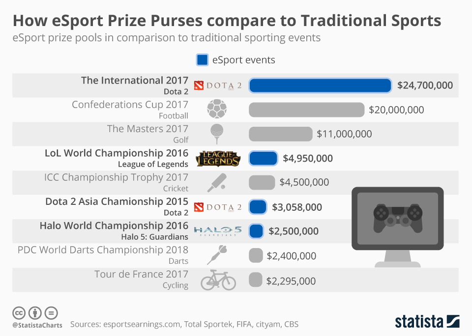 Infographic: How eSport Prize Purses compare to Traditional Sports | Statista