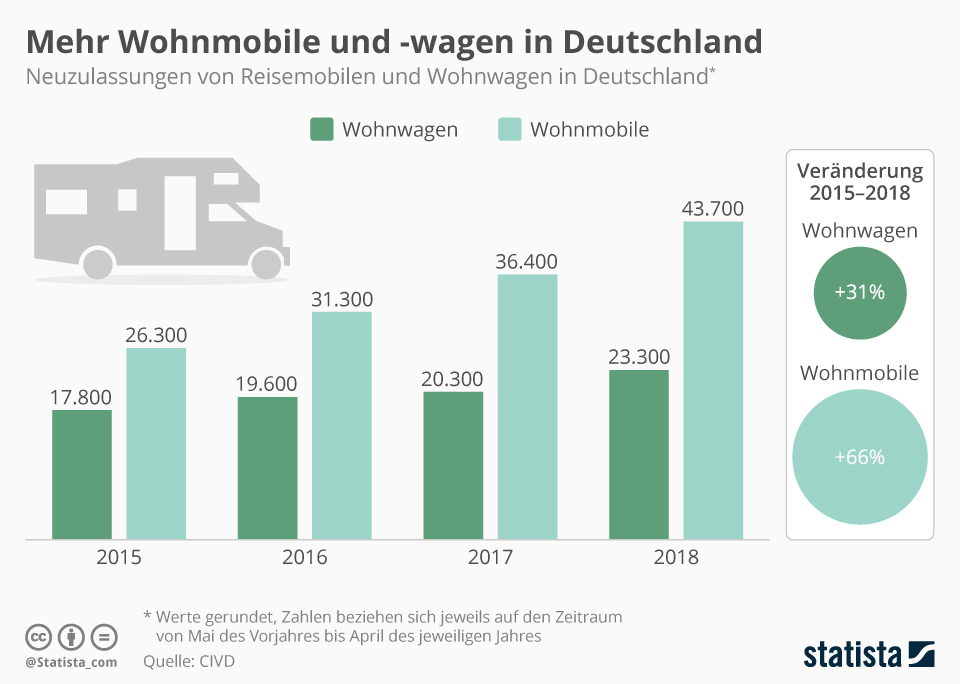 Infografik: Deutsche setzen auf das Wohnmobil | Statista