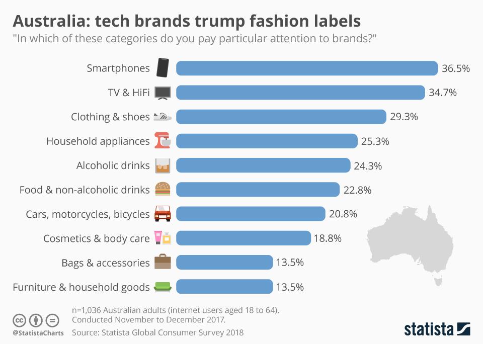 Infographic: Tech brands trump fashion labels | Statista