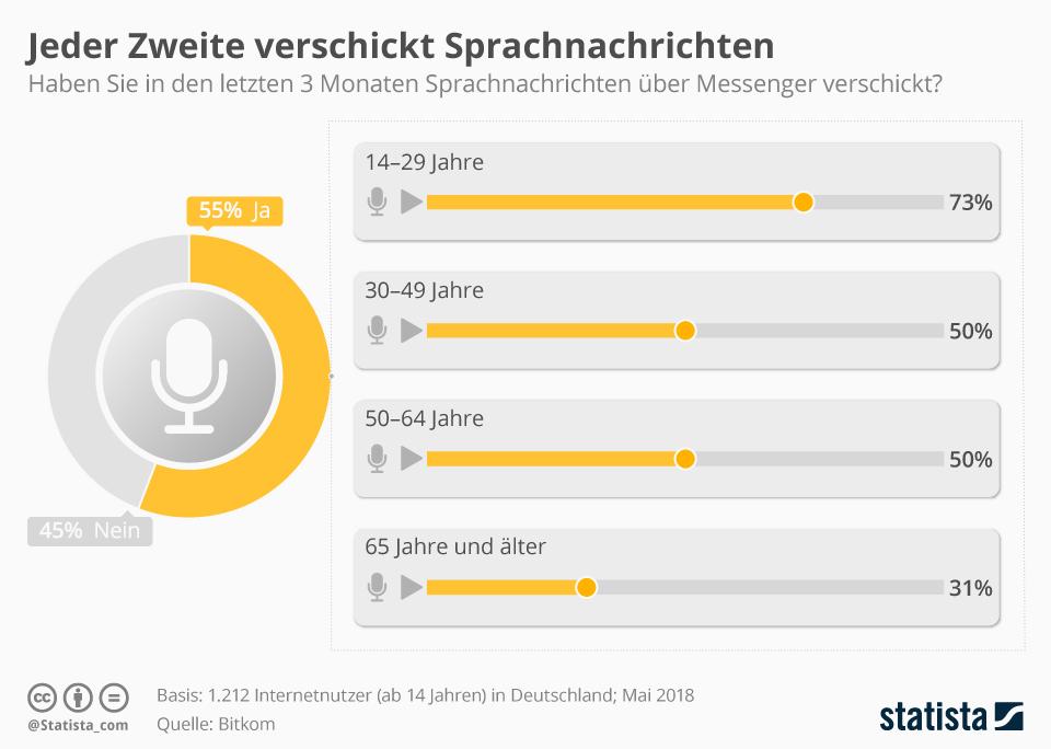 Infografik: Jeder Zweite verschickt Sprachnachrichten | Statista