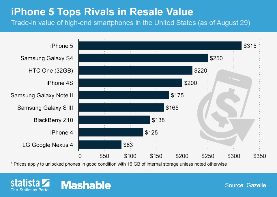 Infographic: iPhone 5 Tops Rivals in Resale Value | Statista