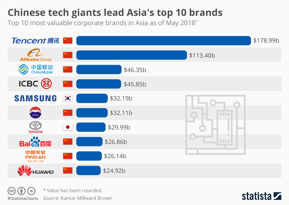 Infographic: Chinese tech giants lead Asia's top 10 brands  | Statista