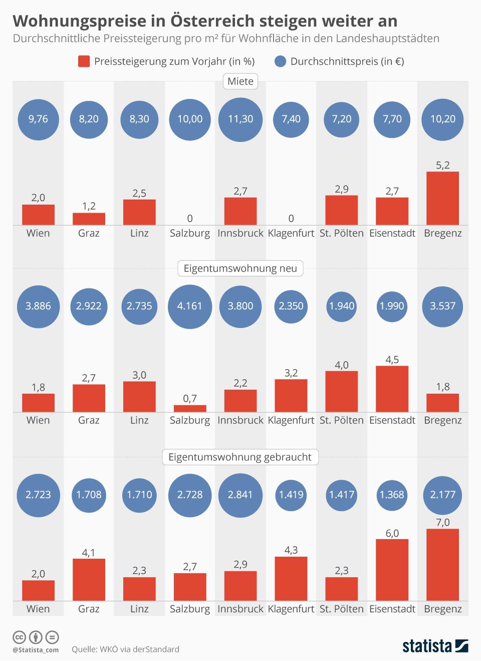 Infografik: Wohnungspreise in Österreich steigen weiter an | Statista