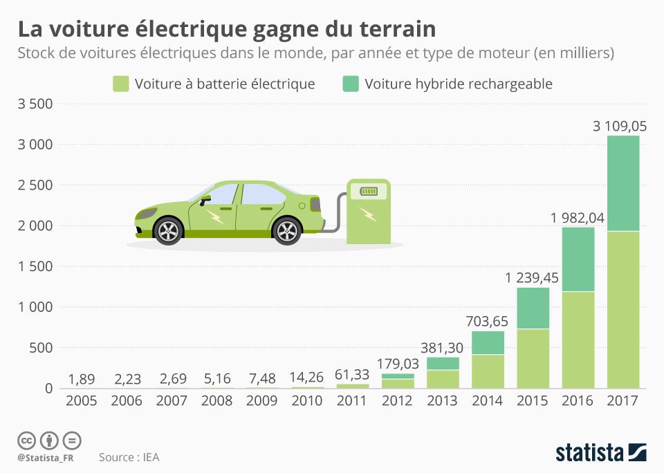 Infographie: La voiture électrique gagne du terrain | Statista