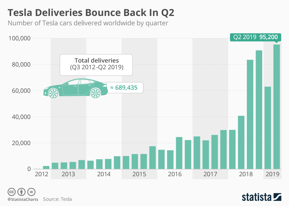 Infographic: Tesla Deliveries Bounce Back In Q2 | Statista