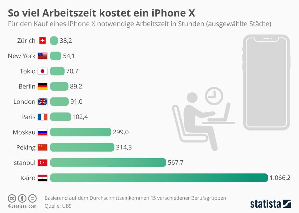 Infografik: So viel Arbeitszeit kostet ein iPhone X | Statista