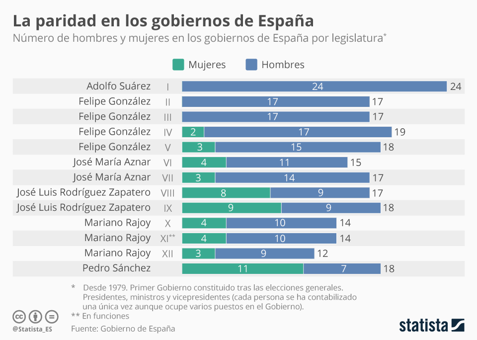 Infografía: El Gobierno con más mujeres de la democracia    Statista