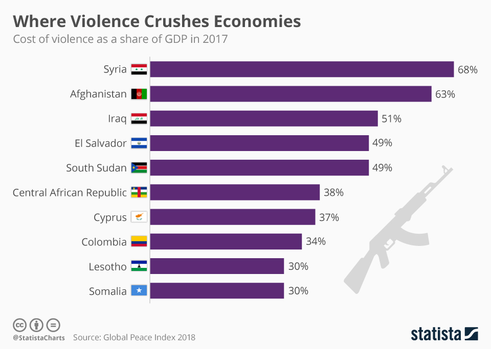 Infographic: Where Violence Crushes Economies  | Statista