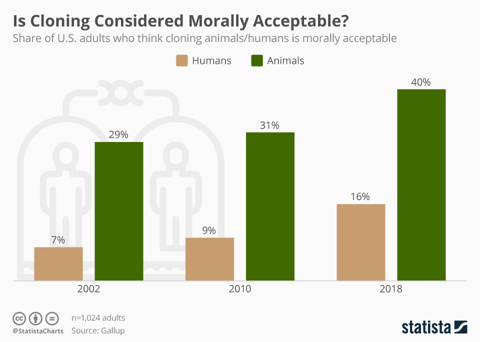 Infographic: Is Cloning Considered Morally Acceptable?  | Statista