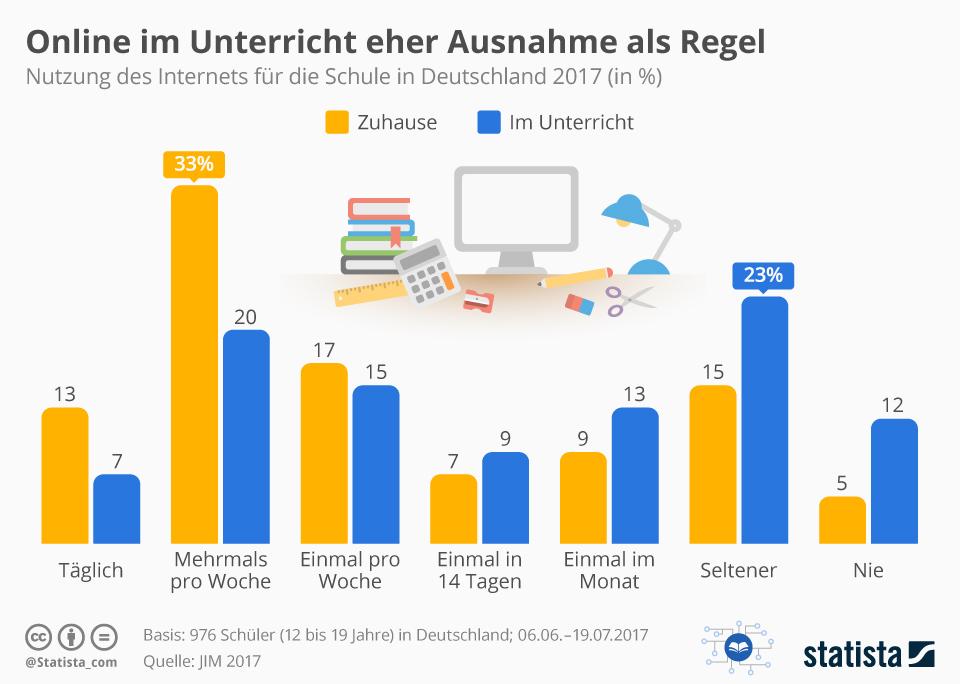Infografik: Online im Unterricht eher Ausnahme als Regel | Statista