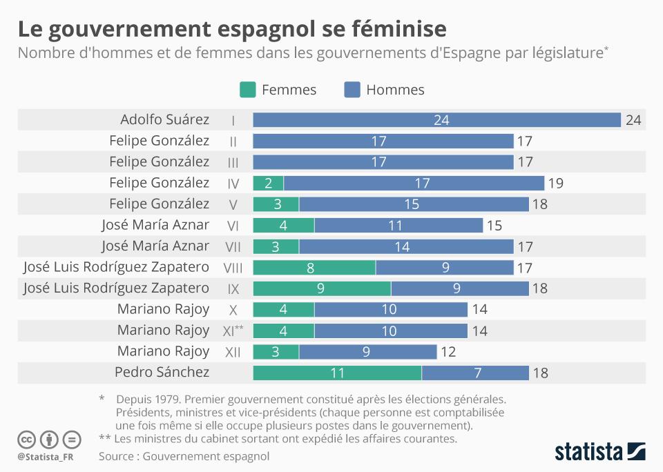Infographie: Le gouvernement espagnol se féminise | Statista
